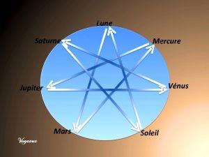 systeme-solaire-jour